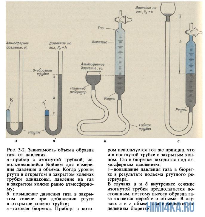 Зависимость объема образца газа от давления