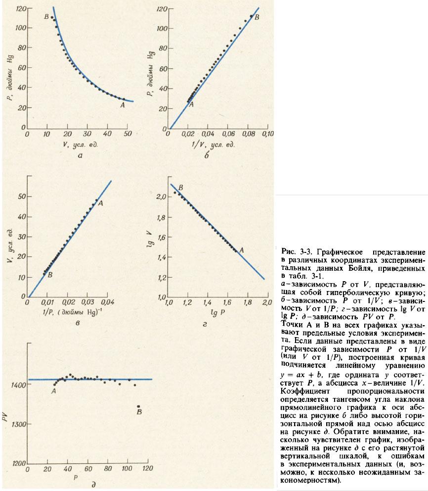 Графическое представление экспериментальных данных Бойля