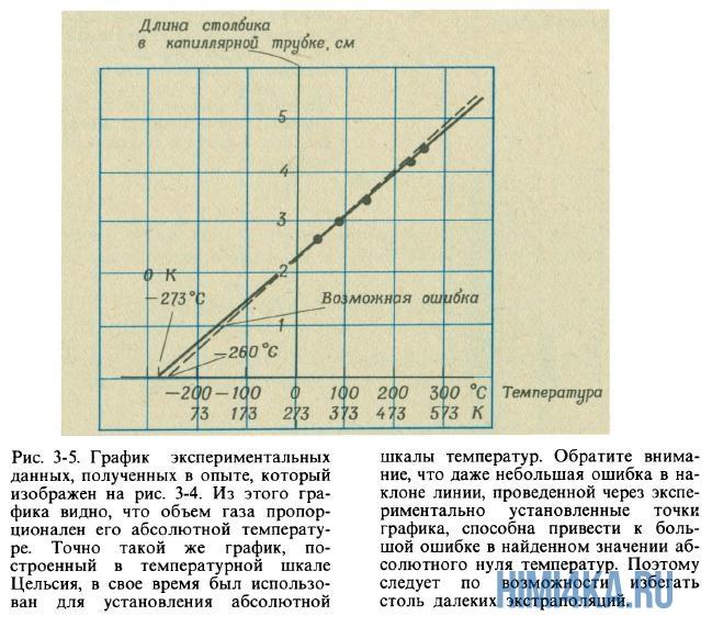 Зависимость объема газа от температуры