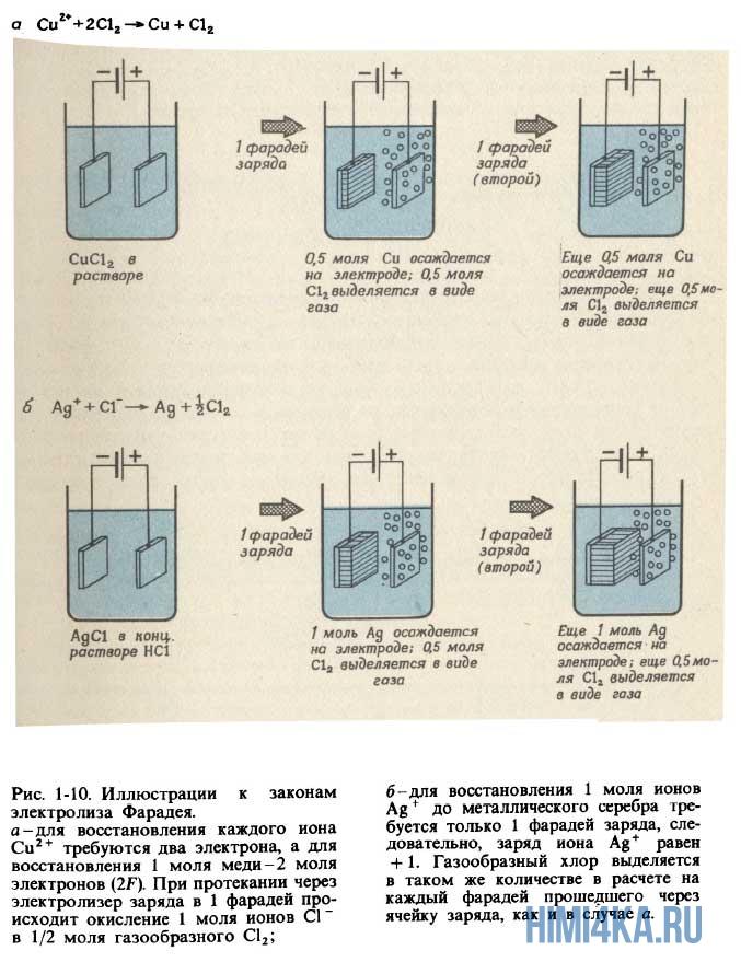 законы Фарадея для электролиза