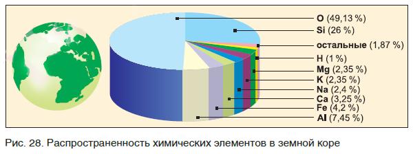 Распространенность химических элементов в земной коре