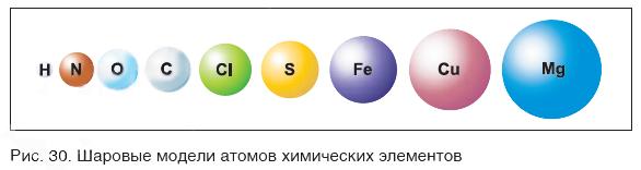 Шаровые модели атомов химических элементов