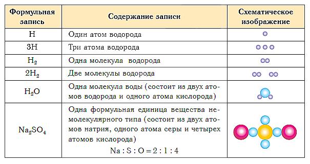 Химические формулы веществ немолекулярного строения