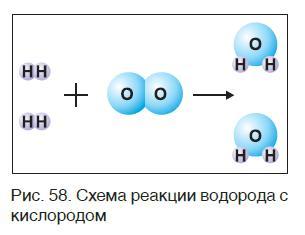 Уравнение химической реакции