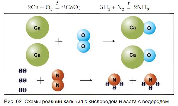 реакции соединения