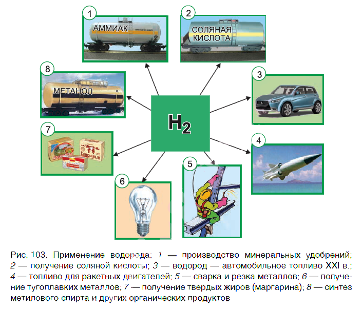 применение водорода