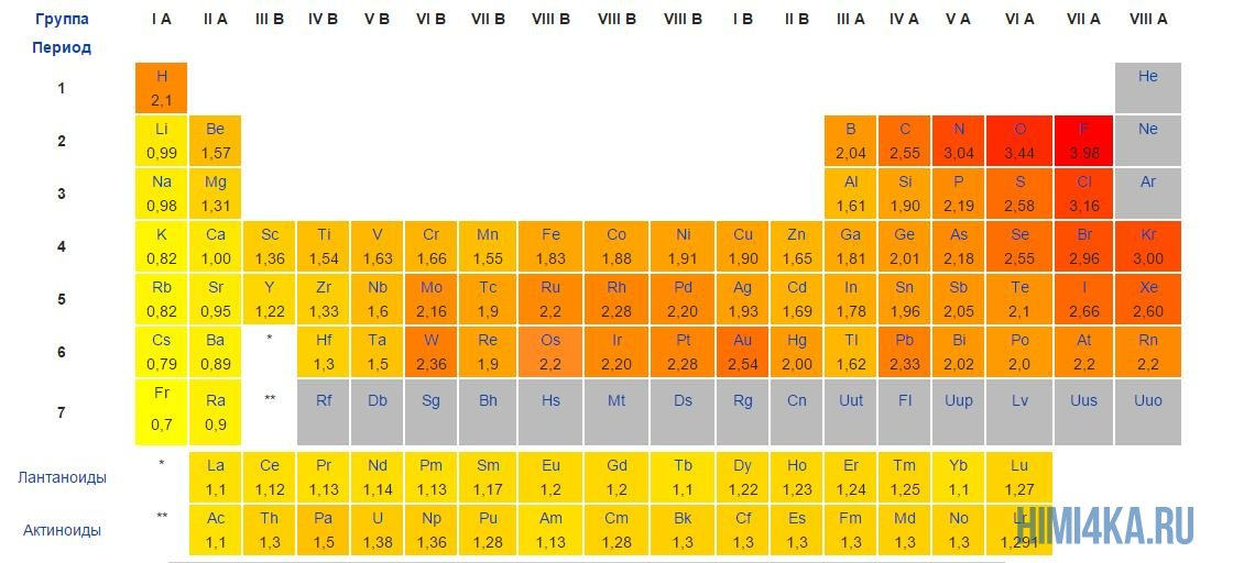 Таблица электроотрицательности
