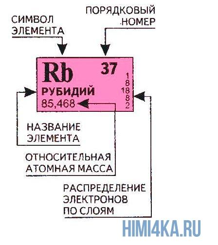 Порядковый номер схем