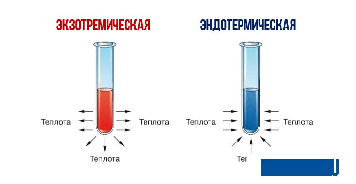 экзотермические и эндотермические реакции